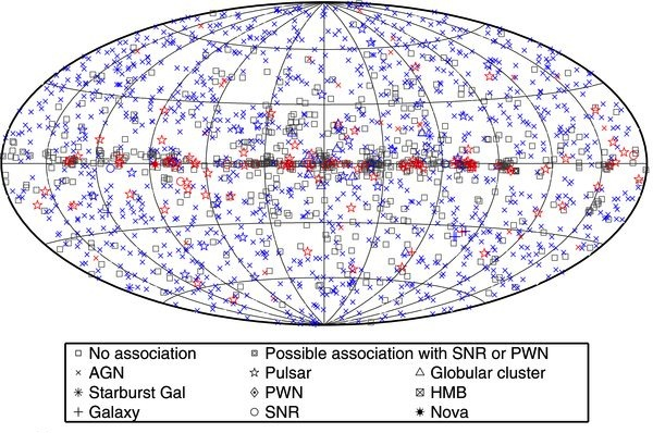 All-sky map of Fermi sources (Nolan et al. 2012).